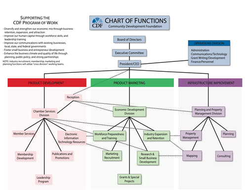CDF Chart of Functions